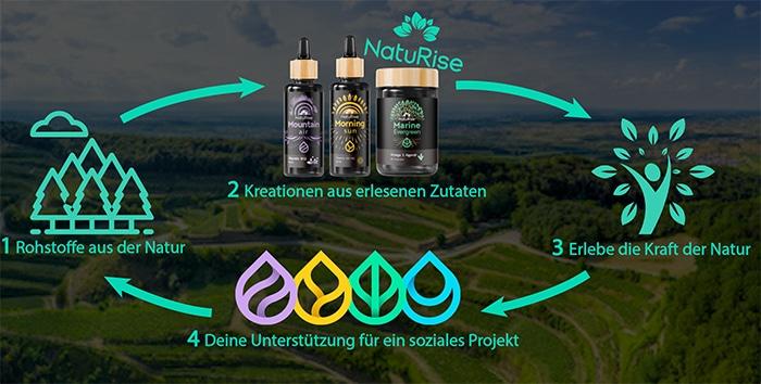 naturise produkte erfahrungen